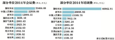 82中央单位工资福利花960亿 71单位津贴超工资