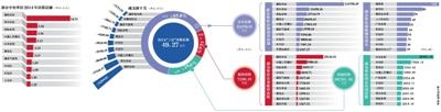 """新京报讯 据不完全统计,2014年,近百个中央部门""""三公""""决算约49.27亿元,比""""三公""""预算61亿元压缩了约12亿元。除了两个部门""""三公""""预决算持平,超9成部门""""三公""""决算低于预算,仅国务院扶贫办""""三公""""花钱超支。"""