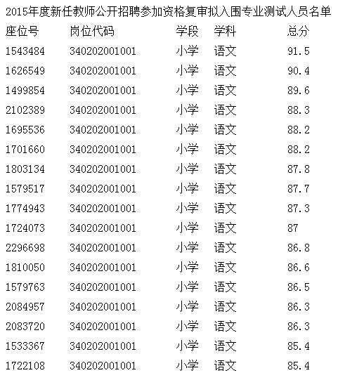 2015年芜湖镜湖区教师招聘现场资格复审公告