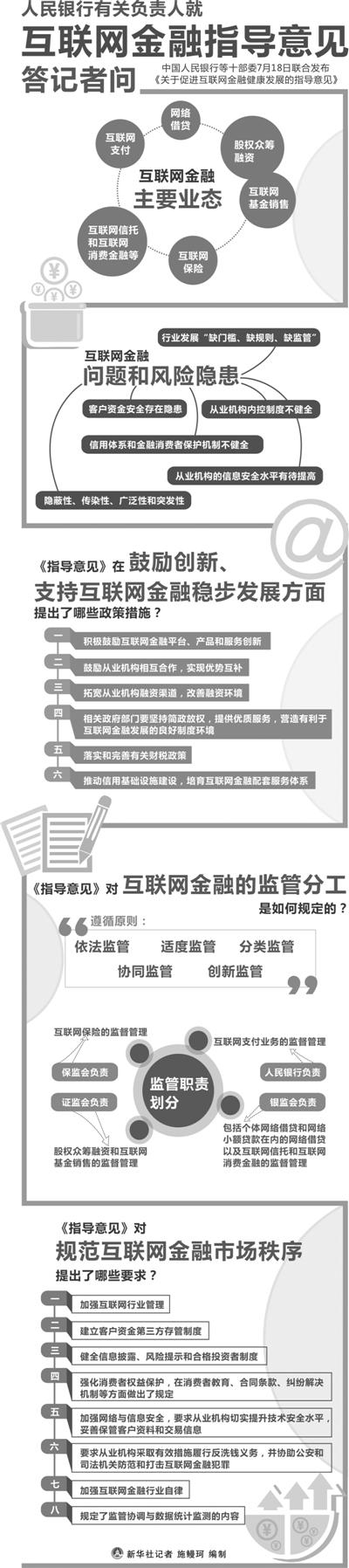 7月18日,《关于促进互联网金融健康发展的指导意见》正式对外发布。中国人民银行有关负责人就《指导意见》相关问题进行了解读。