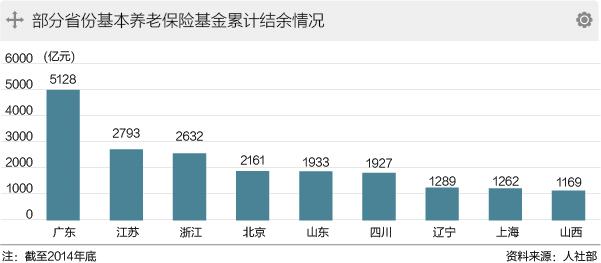 九省市养老金有望年内率先入市