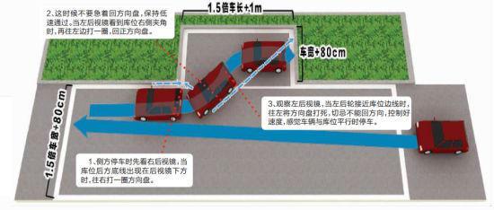 侧方停车示意图-科目二考试 倒车入库与侧方停车难点解析