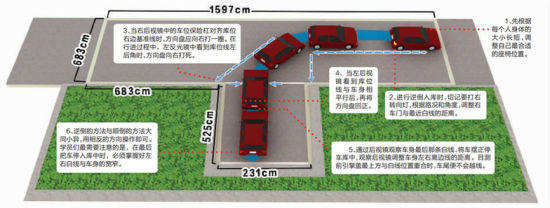 科目二考试:倒车入库与侧方停车难点解析