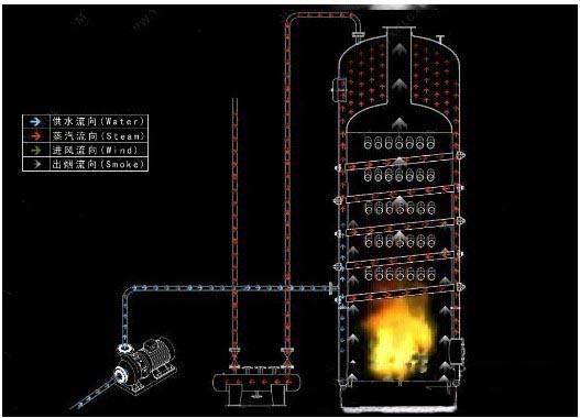 锅炉换轻油后点火失败