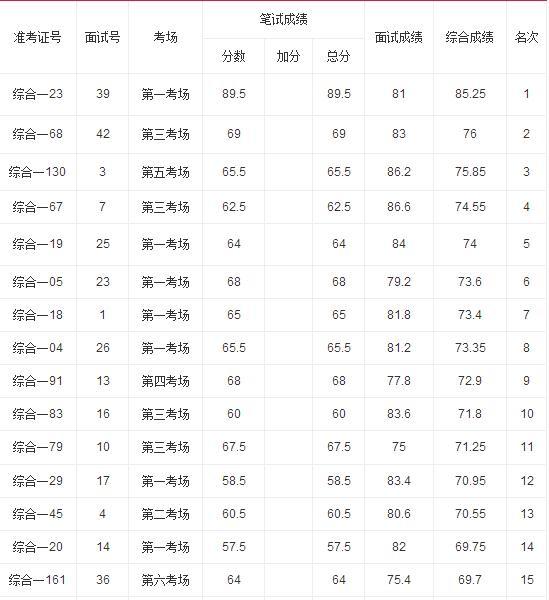 2015宜昌五峰事业单位招聘综合成绩查询