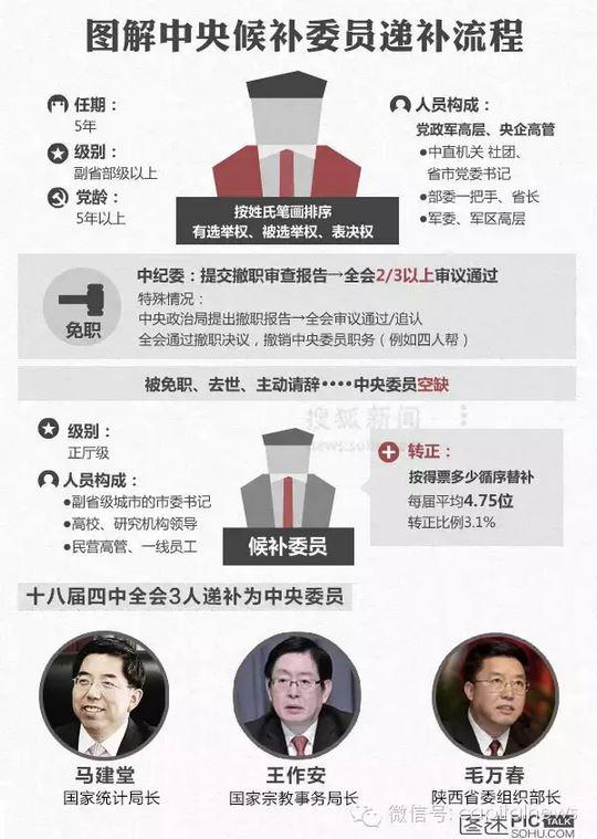 令方案3个月后将被取缔中委资历,副部级官员刘晓凯或补位