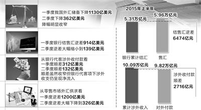 """经济日报北京7月23日讯 (记者陈果静)""""从目前掌握的数据看,我国上半年并未出现持续大规模的资本外流,二季度资金流出压力比一季度有所减弱并趋于均衡。""""7月23日,国家外汇管理局新闻发言人王春英在国务院新闻办公室举行的新闻发布会上介绍说,在国内外多重因素影响下,上半年我国跨境资金流动的波动性仍然较大,但近期趋向基本平衡。"""