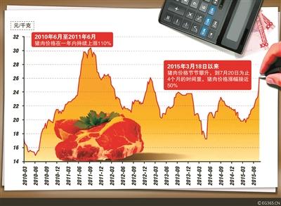 从本年三月份以来,猪肉价钱节节爬升,短短数月涨幅已超30%,且创下三年内新高。对此,研讨组织剖析指出,猪饲养本钱的回升或促使本轮猪周期的高点打破2011年高点,打破30元/公斤。