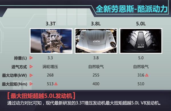 现代新劳恩斯-酷派将搭33T动力超50L