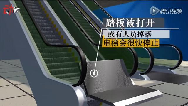 电梯内设触发装置,踏板意外打开会自动停止