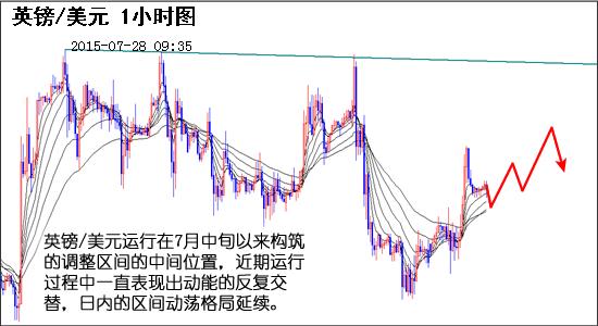 欧元/美元日线图对均线系统形成了反复穿越,5月中旬以来的横盘震荡格局延续。从小时图走势来看,欧元/美元从7月21日至今一直延续了涨势,上一个交易日上行到1.1128遇阻围绕高点缓慢调整,短线调整与上一个交易日的上行相比表现出明显的反复,经过短线的调整仍有进一步上行空间。短线支撑1.1040。