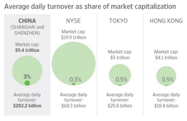 用八张图,读懂中国股市现状