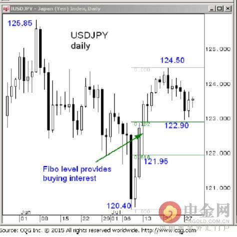 巴克莱:欧元、日元、澳元、纽元技术分析