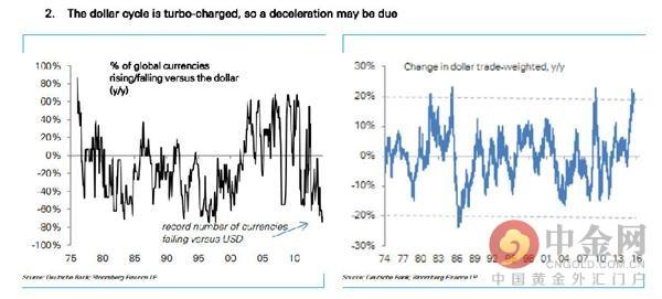 其他人担心,美元的持续上涨,如果更多的是反映出投资者对全球金融的担忧而非美国经济的基本面,可能会给美国股市带来真正的麻烦。