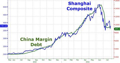 A股融资额连创新低 巴菲特青睐指标显示中国股市非泡沫