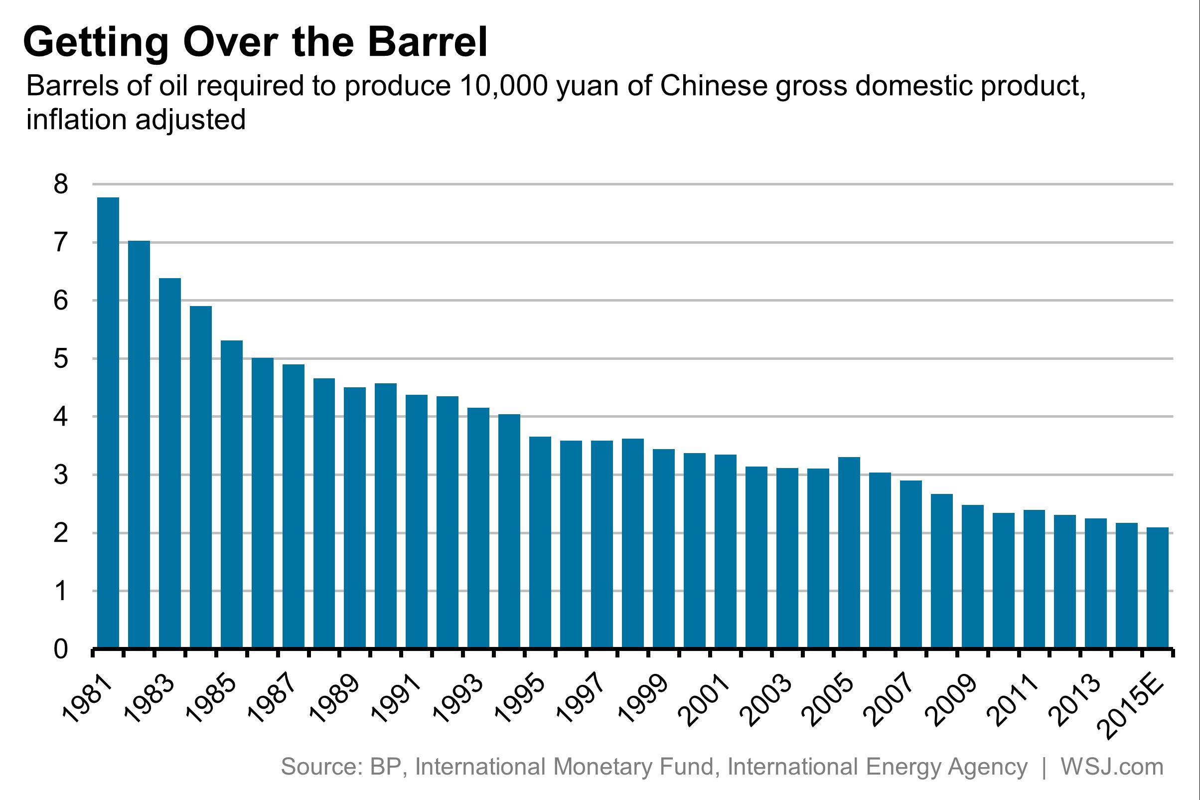 1981年到2015年,中国GDP与石油需求分布图(纵轴为石油需求)