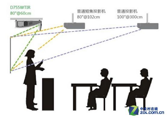 打造智能化课堂 超短焦教育投影机推荐