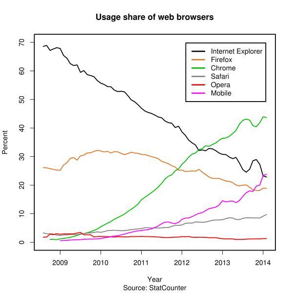 在过去十多年的时间里,web网页世界一直在发生着转变,IE曾经一统世界,但后来又被谷歌的Chrome赶超——因为Chrome更快也更可靠。