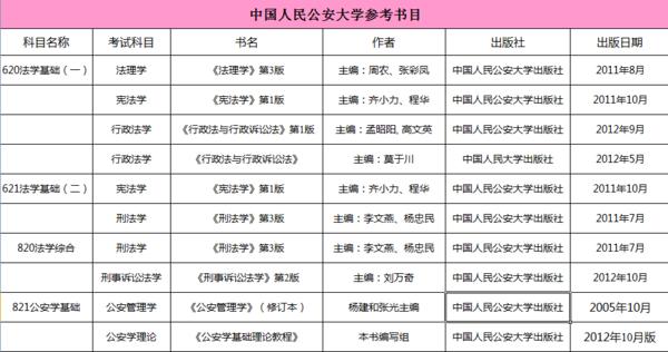 【龙图教育】中国人民公安大学法学考研参考书
