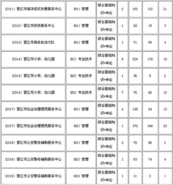 2015年晋江事业单位招聘报名人数统计(08-03