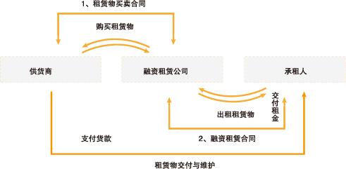战略性新兴产业创新融资方式分析及2015新路径选择