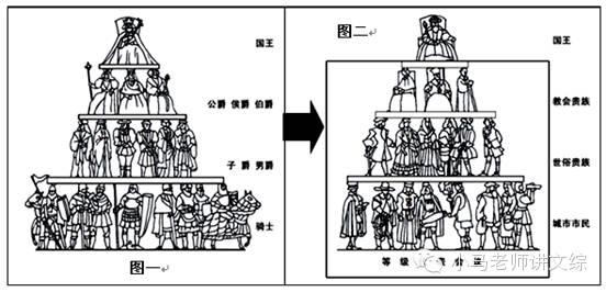 高考历史-考点精讲-中世纪西欧封建等级制度演