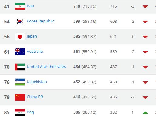 FIFA排名:国足降2位列79名 少20分仍排亚洲第7