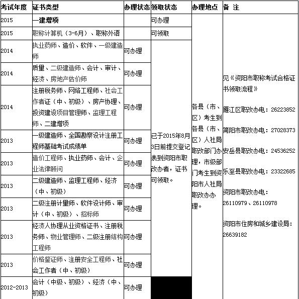 2014四川一建增项考试证书办理通知