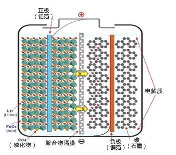 lifepo4电池内部结构