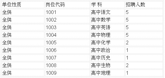 2015周口市文昌高中选调v高中重读教师高中27在编中学上海市图片