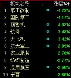 今日上海本地股大涨,<a target=