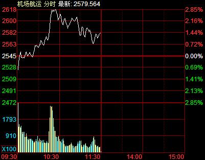 午评:沪指跳水跌近1% 两市近2000股下跌