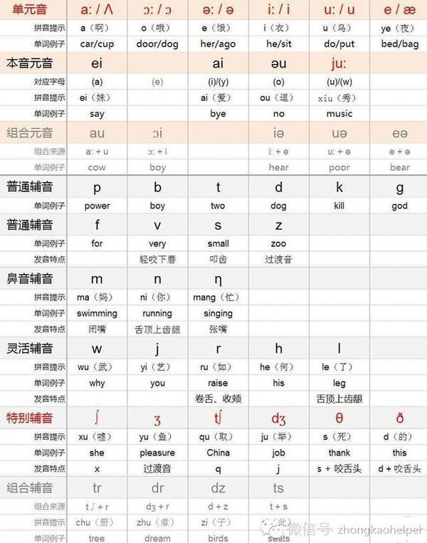 规律用英文怎么读_擎天柱用英文怎么读_叉子英文用汉语怎么读