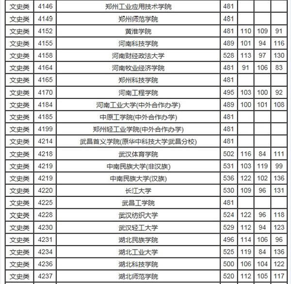 四川高考专科二批次投档线出炉 附全国二本分数线