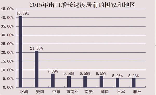 2016年玩具出口预计将量价齐涨