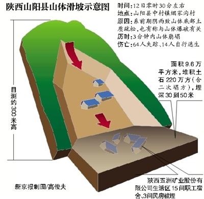 新京报讯 (记者韩雪枫 林斐然)昨日,陕西山阳县政府举行新闻发布会,通报中村镇烟家沟突发性山体滑坡灾害救援进展情况。通报称,目前救援工作仍在紧张有序进行中。截至发稿,事故共有14人生还,64人失踪。
