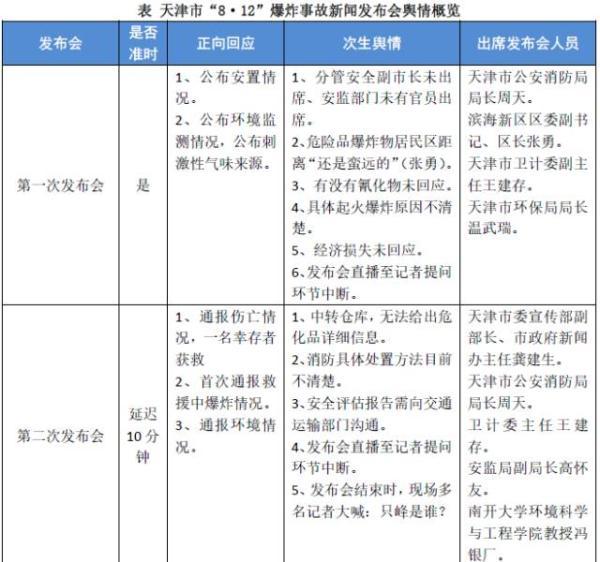 综合表格所述,天津市六次新闻发布会的正向回应集中在了伤亡通报、救援进展、危化品品类及处置的披露。
