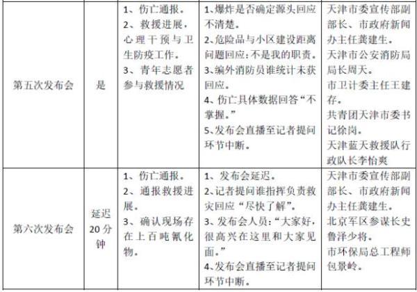 火上浇油!人民网详解天津爆炸新闻发布会出现的4大问题