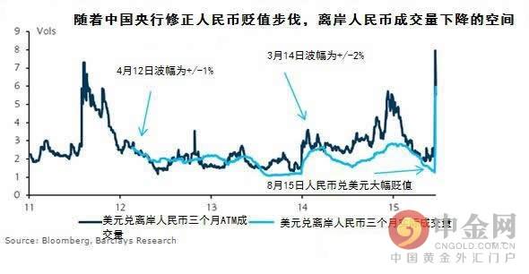 该行指出,总而言之,将中国央行(PBOC)近期的声明视为未来人民币将继续贬值的信号,且中国经济增幅放缓比此前计价的更严重。预计每个主要央行将以不同方式应对,并对欧元/美元和美元/日元产生影响。