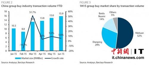 图2:2015年上半年中国团购市场交易总量