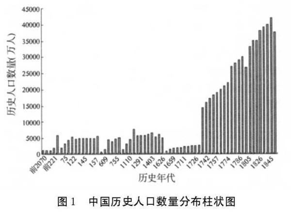 中国人口发展柱状图_...料一和所绘制的人口增长柱状图可以看出人口增长的特