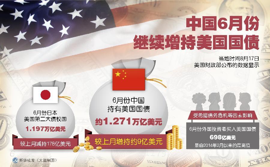 中国为何买美国国债_表:中国6月份继续增持美国国债(图)-搜狐财经