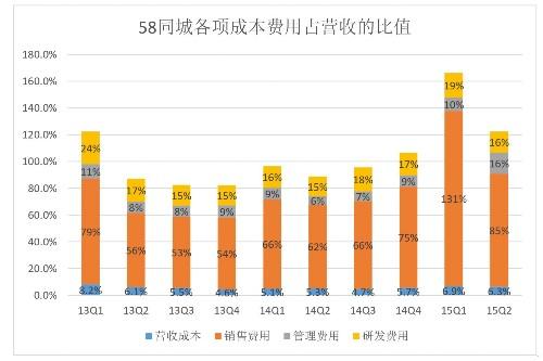 58同城业绩由盈转亏的答案就在上面这张图里: 2015年Q2销售费用占营收的85%,而2014年Q2只占62%。