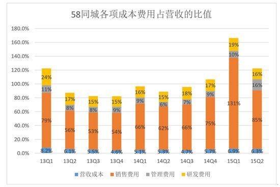 58同城今天公布的2015Q2财报显示,期间营收1.595亿美元,同比增长147.1%;净亏损为2690万美元,去年同期净利润为1120万美元。