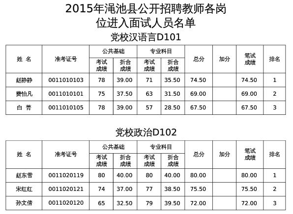 2015年三门峡渑池县v公告公告面试教师衣服小学生打被扒名单图片