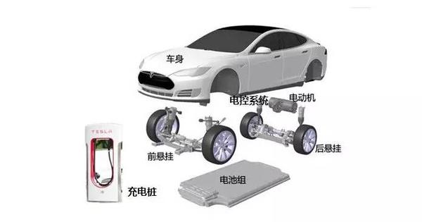 为什么用PPT造不出新能源汽车