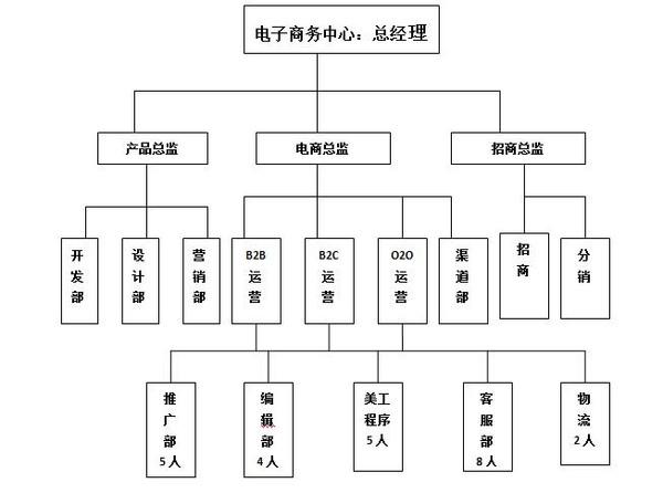 电商公司岗位结构图_完整的电商事业部人事架构及职责内部电商大会摘要