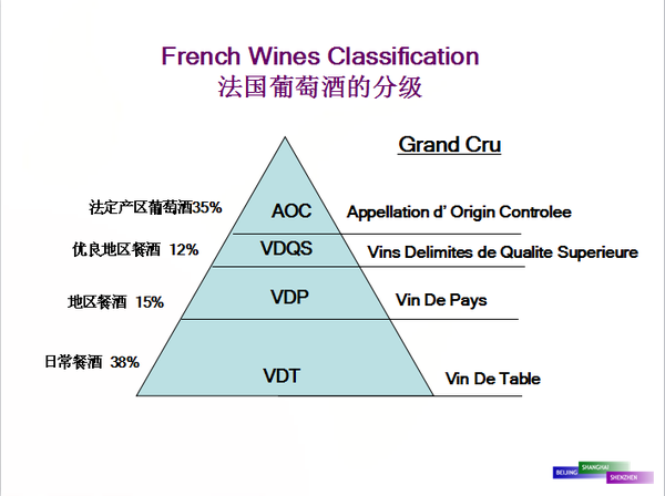 【酒水知识】法国葡萄酒等级划分