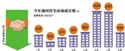 新京报讯 (记者李捷)从一路飙升到急转直下,北京通州楼市在限购后的10天内经历了戏剧性的变化。根据中原地产数据统计,上周是通州限购后的第一周,普通住宅仅签约187套,环比下降20%;而截止到8月24日,通州区本月新建商品房累计成交644套,相比6、7月份单月成交1500套以上的成绩单,接近腰斩。