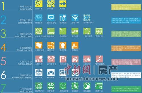 绿地7大板块,30余项细节的商办类景观体系。